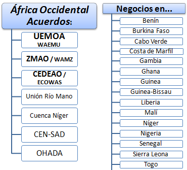 África Occidental Negocios