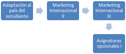 Marketing Internacional (Licenciatura comercio, L2-4)