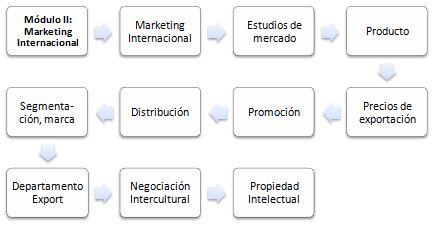 Maestría (master) Online en Marketing Internacional