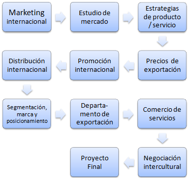 Maestría Online en Negocios: Marketing internacional (Doctorado, Maestría, Comercio Exterior)