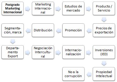 Programa Superior de Especialización Online Marketing Internacional