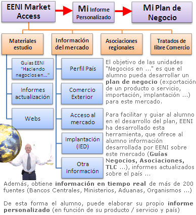Acceso al Mercado África Central